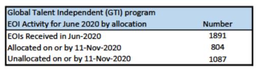 EOI Activity for June 2020