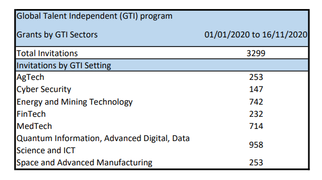 Grants by GTI Sectors 2020